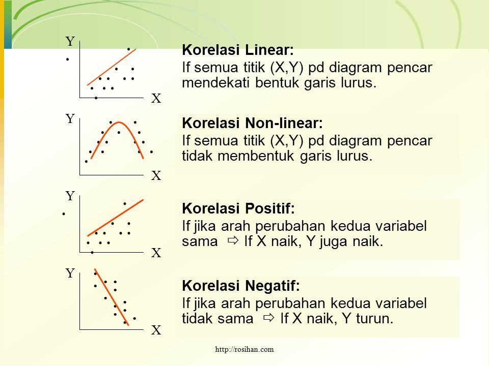 Y . . . . . . . . . . . . Korelasi Linear: If semua titik (X,Y) pd diagram pencar mendekati bentuk garis lurus.