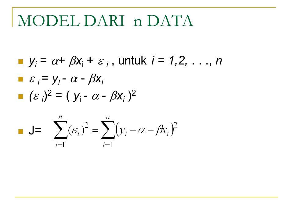 MODEL DARI n DATA yi = + xi +  i , untuk i = 1,2, . . ., n