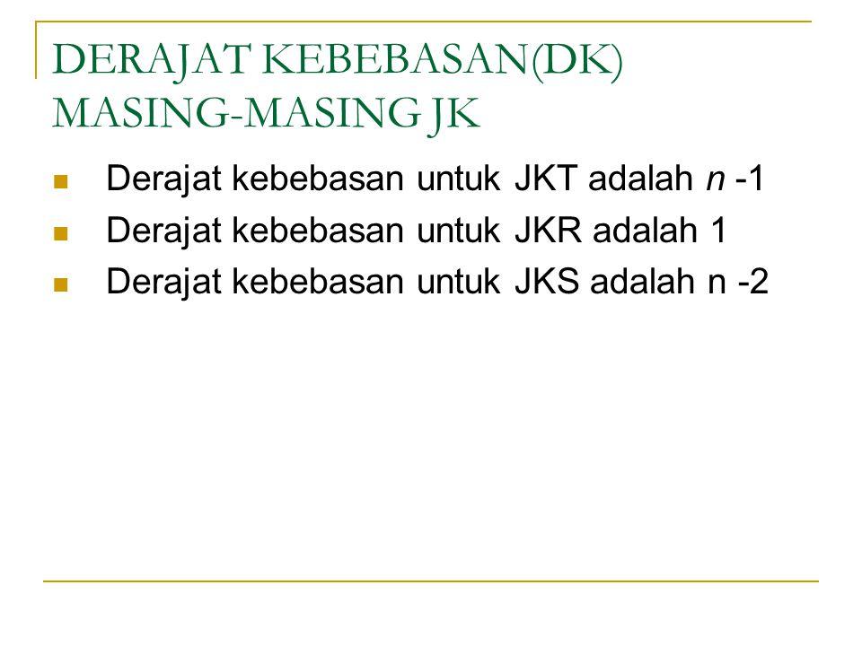 DERAJAT KEBEBASAN(DK) MASING-MASING JK