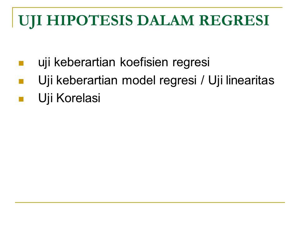 UJI HIPOTESIS DALAM REGRESI