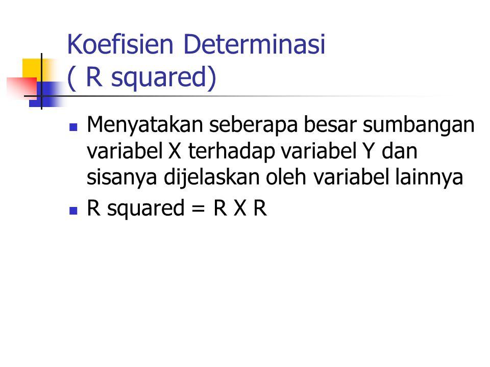 Koefisien Determinasi ( R squared)