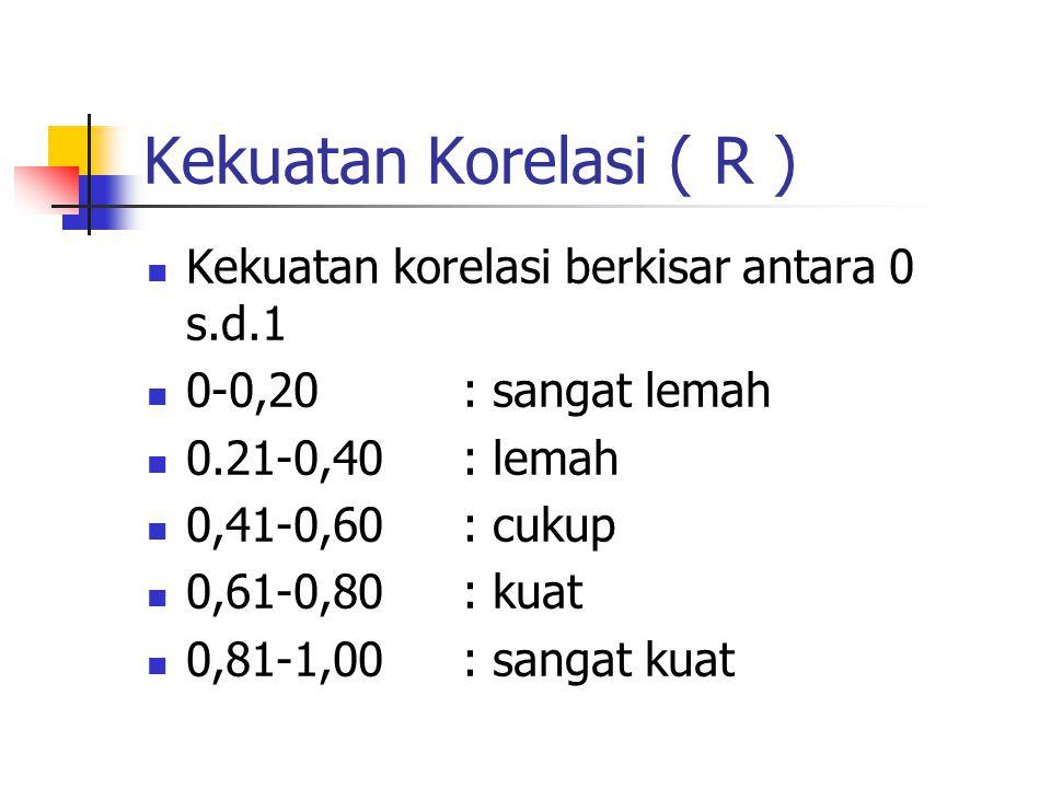 Kekuatan Korelasi ( R ) Kekuatan korelasi berkisar antara 0 s.d.1