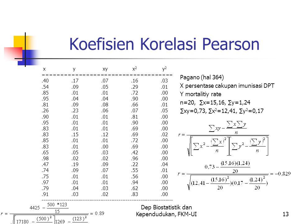 Koefisien Korelasi Pearson