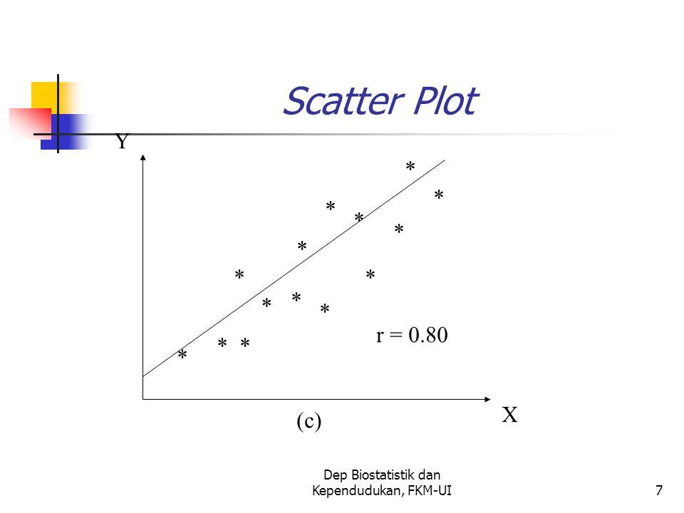 Dep Biostatistik dan Kependudukan, FKM-UI