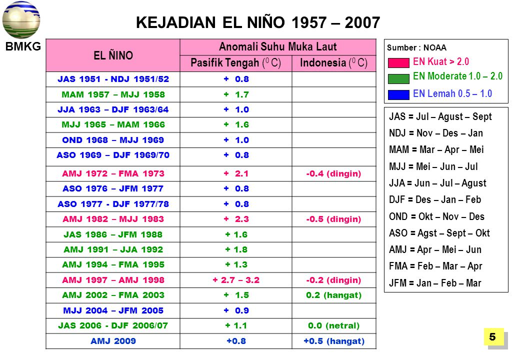 KEJADIAN EL NIÑO 1957 – 2007 EL ÑINO Anomali Suhu Muka Laut