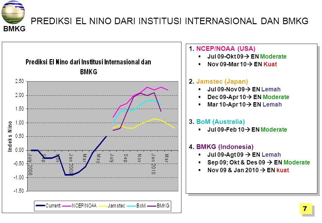 PREDIKSI EL NINO DARI INSTITUSI INTERNASIONAL DAN BMKG