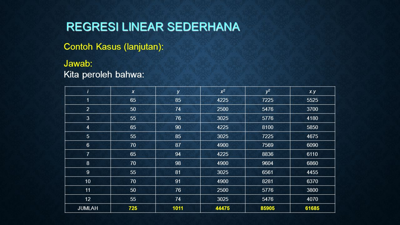 REGRESI LINEAR SEDERHANA