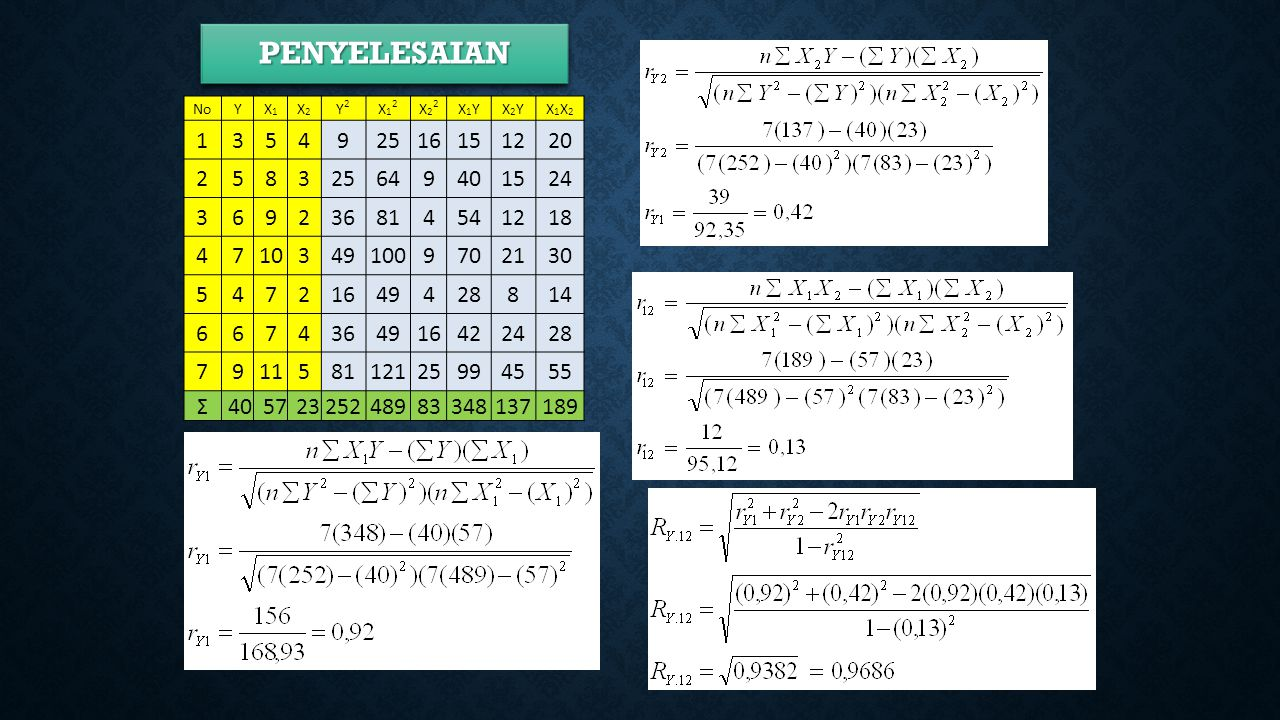 PENYELESAIAN No. Y. X1. X2. Y2. X12. X22. X1Y. X2Y. X1X2. 1. 3. 5. 4. 9. 25. 16. 15.