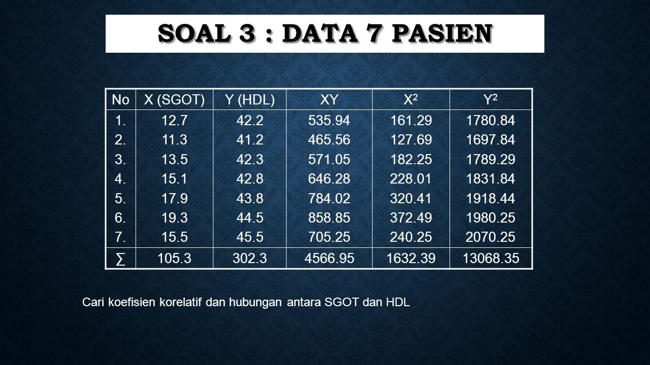 SOAL 3 : Data 7 pasien No X (SGOT) Y (HDL) XY X2 Y2 1. 2. 3. 4. 5. 6.