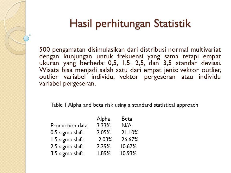 Hasil perhitungan Statistik