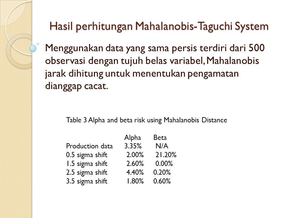 Hasil perhitungan Mahalanobis-Taguchi System