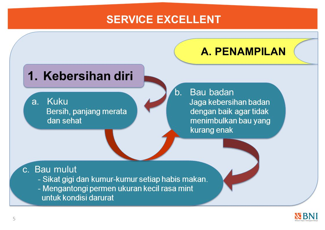 Kebersihan diri SERVICE EXCELLENT PENAMPILAN b. Bau badan a. Kuku