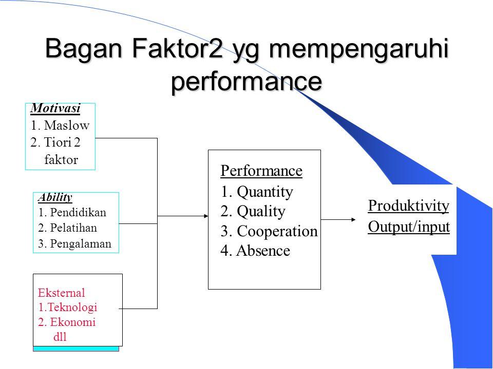 Bagan Faktor2 yg mempengaruhi performance