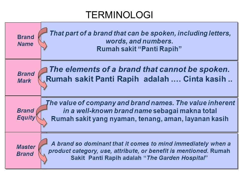 TERMINOLOGI The elements of a brand that cannot be spoken.