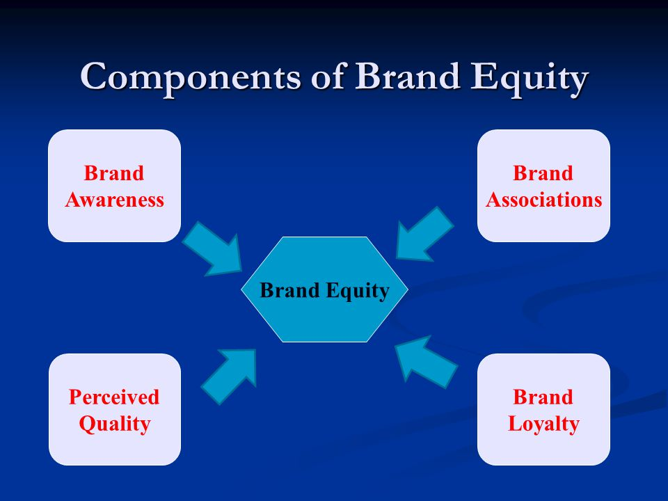 Components of Brand Equity