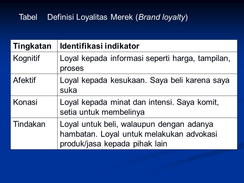Tabel Definisi Loyalitas Merek (Brand loyalty)