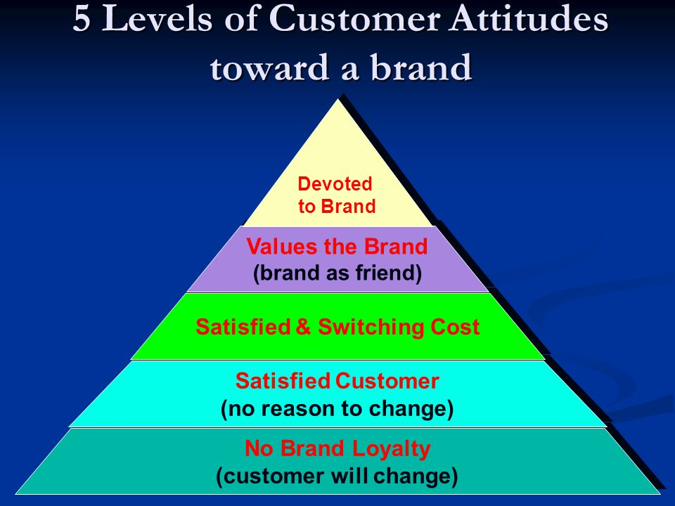 5 Levels of Customer Attitudes toward a brand