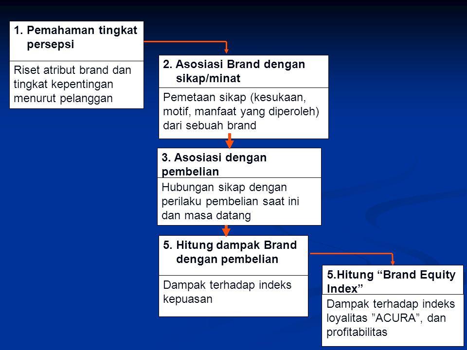 1. Pemahaman tingkat persepsi. Riset atribut brand dan tingkat kepentingan menurut pelanggan. 2. Asosiasi Brand dengan.