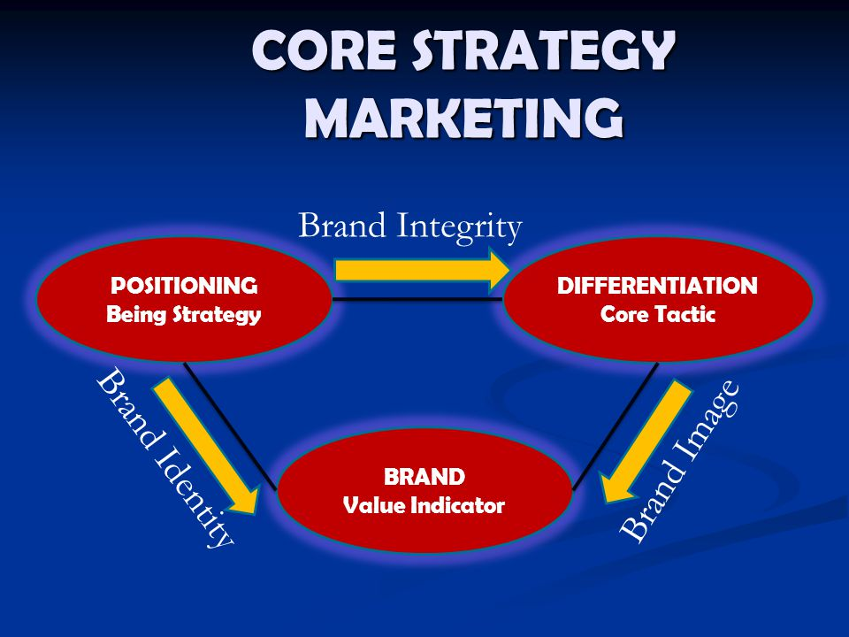 CORE STRATEGY MARKETING
