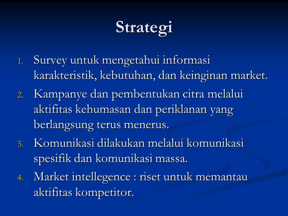 Strategi Survey untuk mengetahui informasi karakteristik, kebutuhan, dan keinginan market.