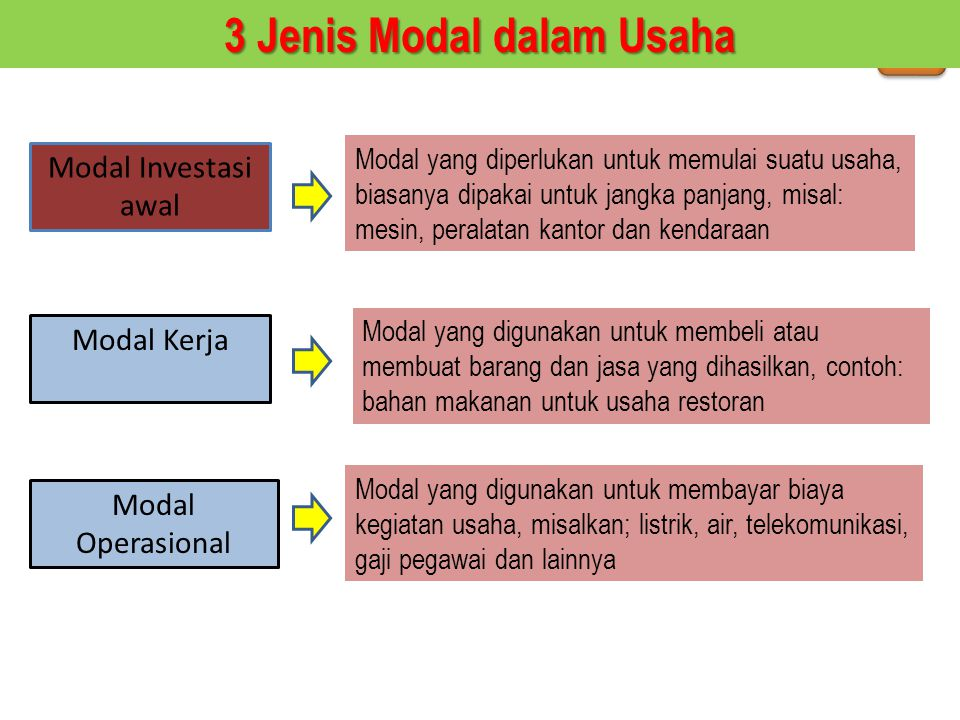 3 Jenis Modal dalam Usaha