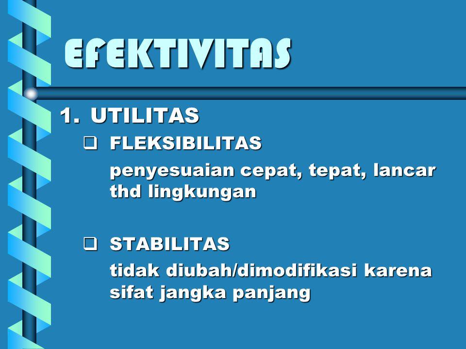 EFEKTIVITAS UTILITAS FLEKSIBILITAS