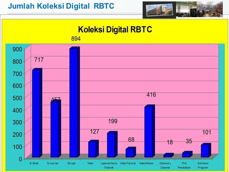 Jumlah Koleksi Digital RBTC