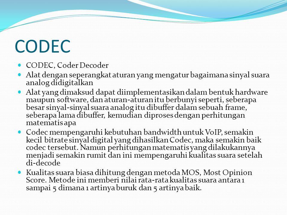 CODEC CODEC, Coder Decoder