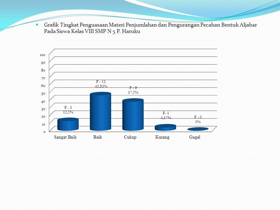 Grafik Tingkat Penguasaan Materi Penjumlahan dan Pengurangan Pecahan Bentuk Aljabar Pada Siswa Kelas VIII SMP N 5 P.