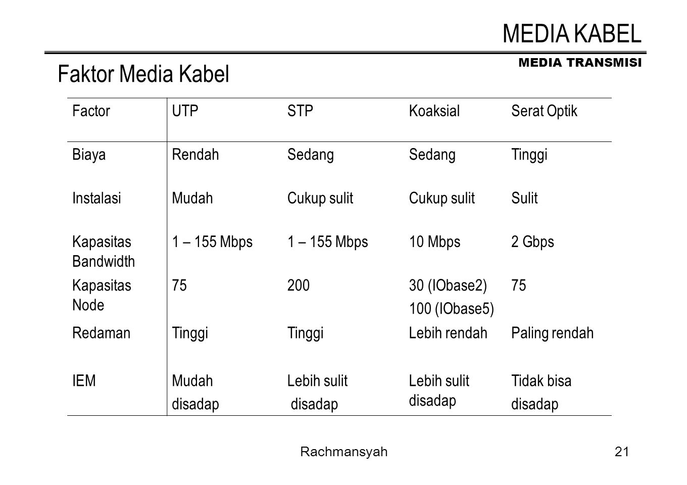 MEDIA KABEL Faktor Media Kabel Factor UTP STP Koaksial Serat Optik