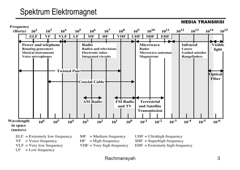 Spektrum Elektromagnet