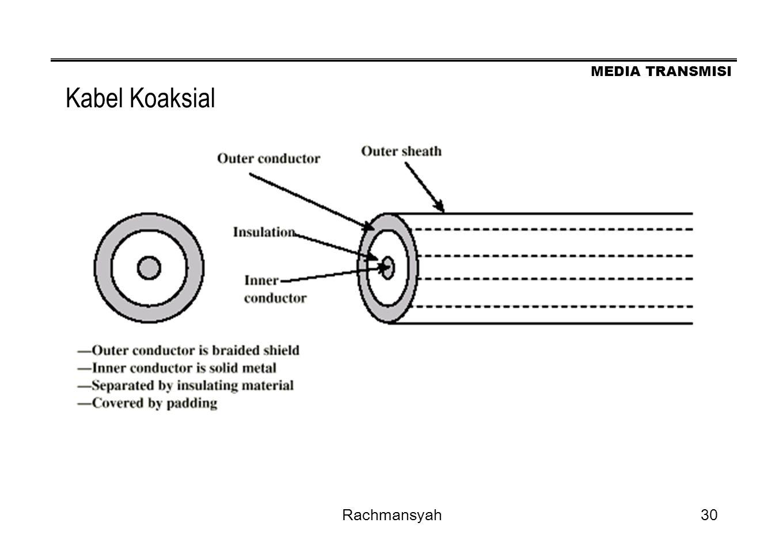 Kabel Koaksial Rachmansyah