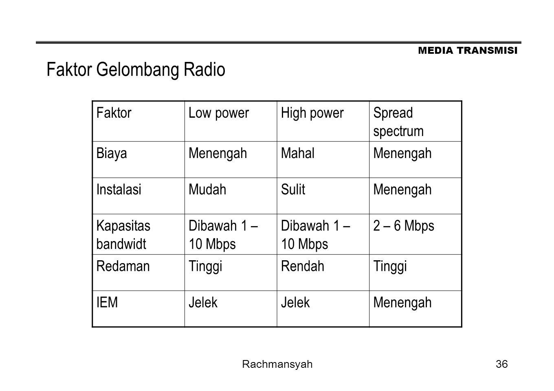 Faktor Gelombang Radio