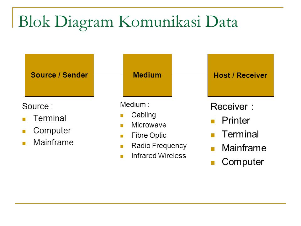 Blok Diagram Komunikasi Data
