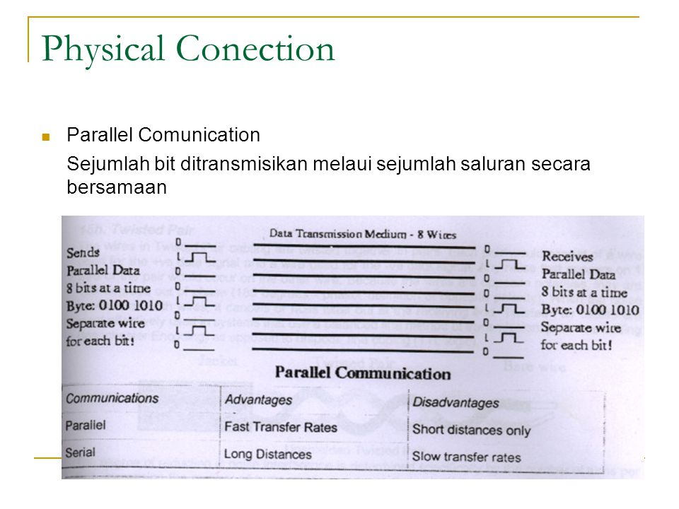 Physical Conection Parallel Comunication