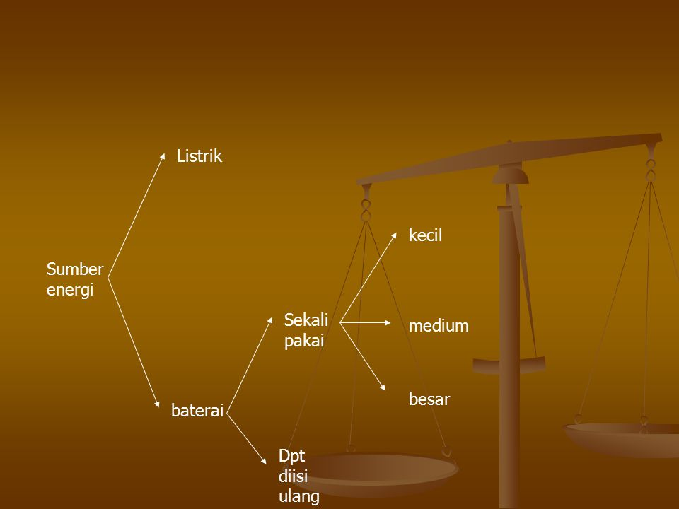 Listrik kecil Sumber energi Sekali pakai medium besar baterai Dpt diisi ulang
