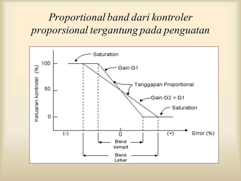Proportional band dari kontroler proporsional tergantung pada penguatan