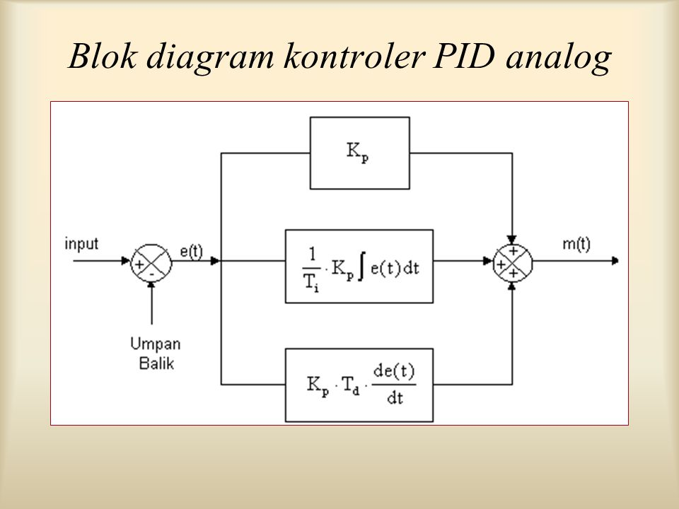 Blok diagram kontroler PID analog