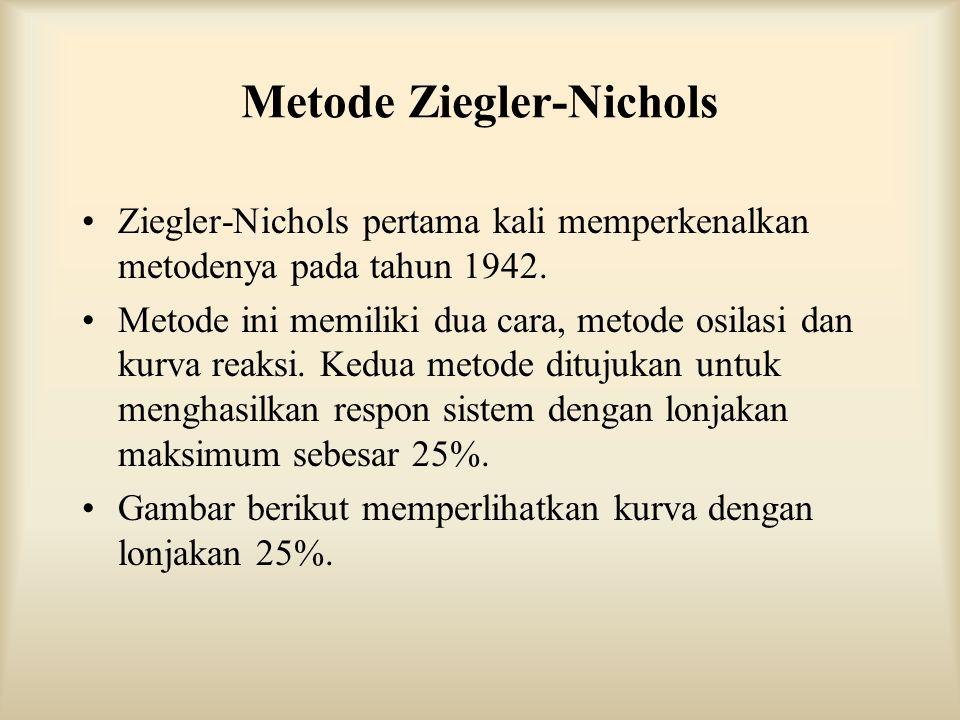 Metode Ziegler-Nichols