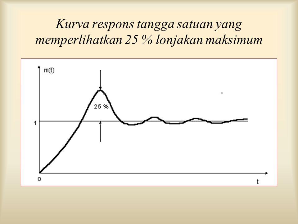 Kurva respons tangga satuan yang memperlihatkan 25 % lonjakan maksimum