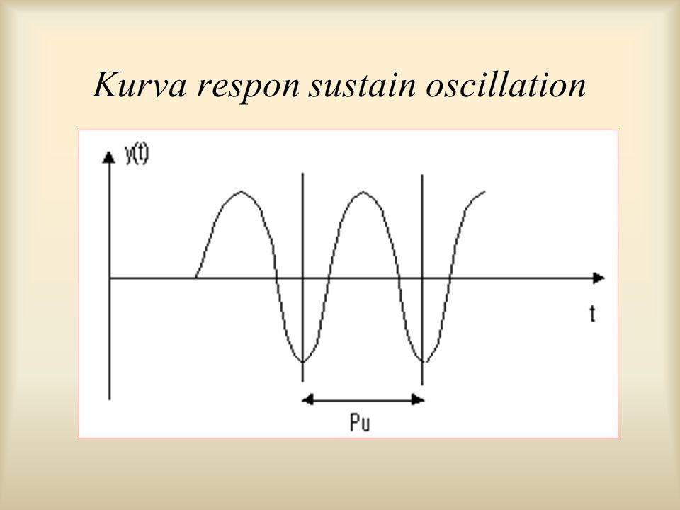 Kurva respon sustain oscillation