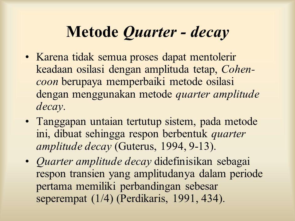 Metode Quarter - decay