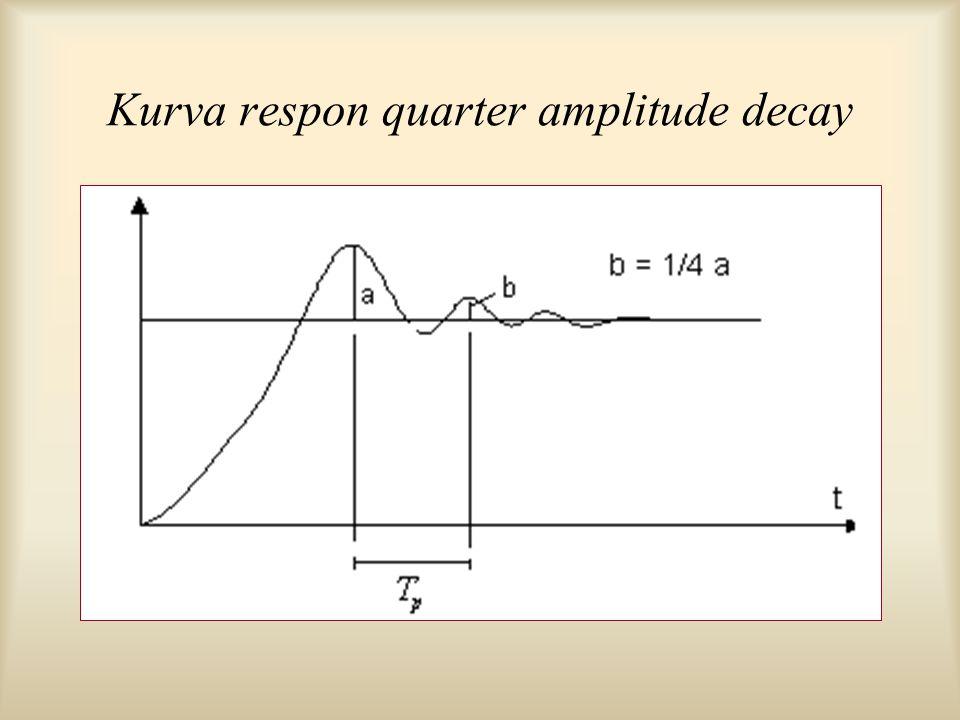 Kurva respon quarter amplitude decay