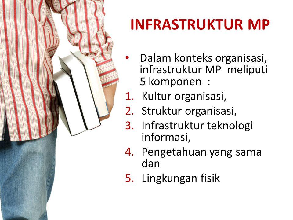 INFRASTRUKTUR MP Dalam konteks organisasi, infrastruktur MP meliputi 5 komponen : Kultur organisasi,