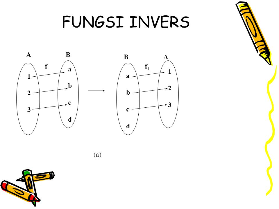 FUNGSI INVERS 1 2 3 f a b c d A B 1 2 3 f1 a b c d B A (a)