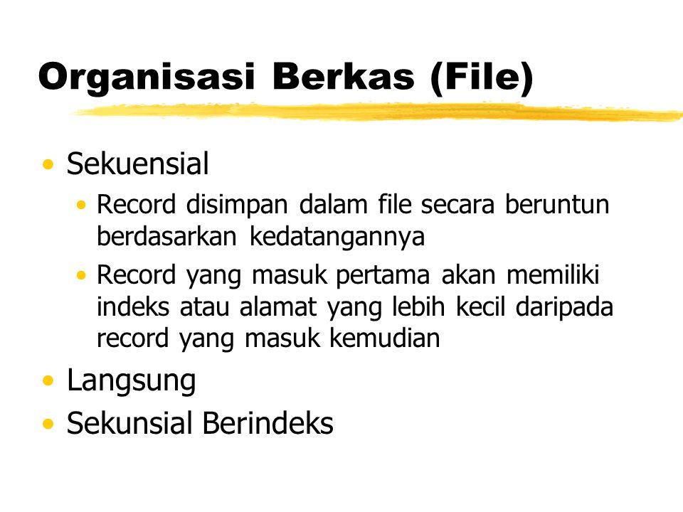 Organisasi Berkas (File)