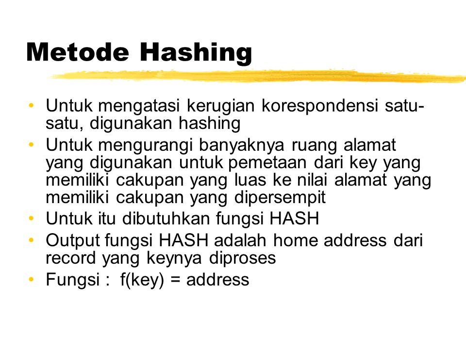 Metode Hashing Untuk mengatasi kerugian korespondensi satu-satu, digunakan hashing.