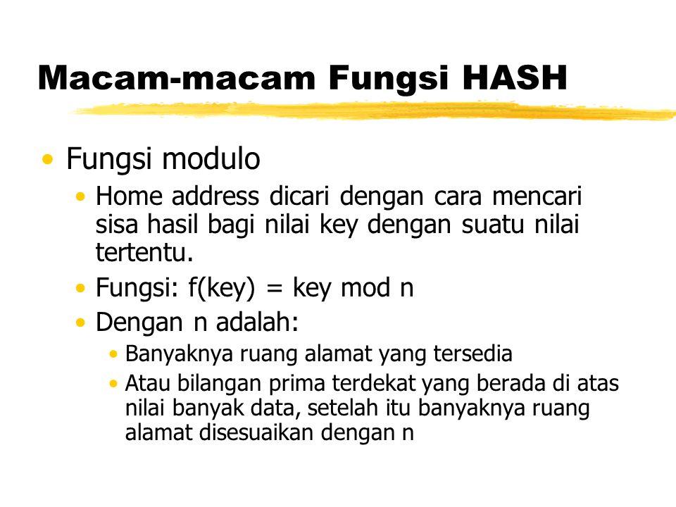 Macam-macam Fungsi HASH