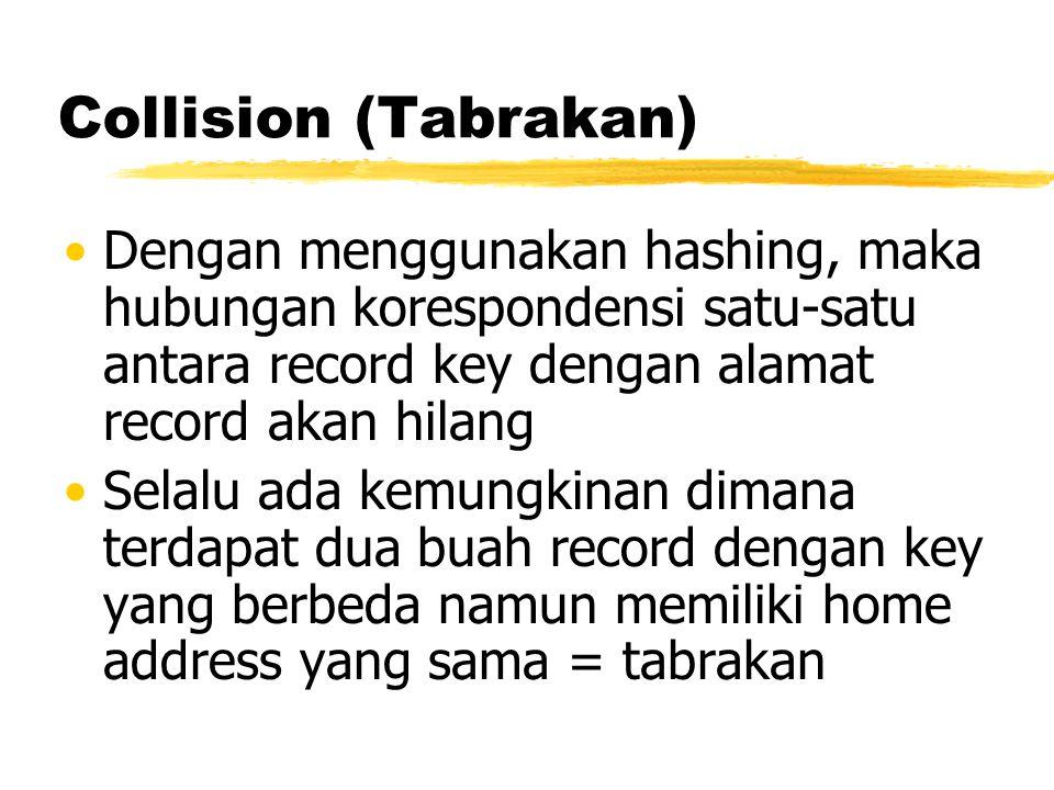 Collision (Tabrakan) Dengan menggunakan hashing, maka hubungan korespondensi satu-satu antara record key dengan alamat record akan hilang.