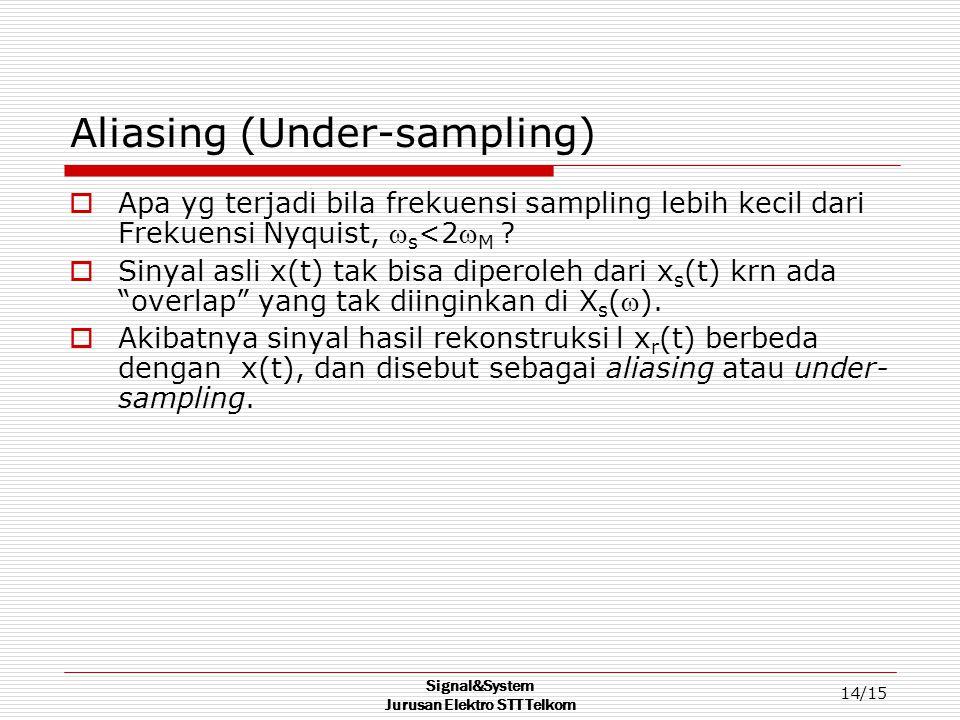 Aliasing (Under-sampling)